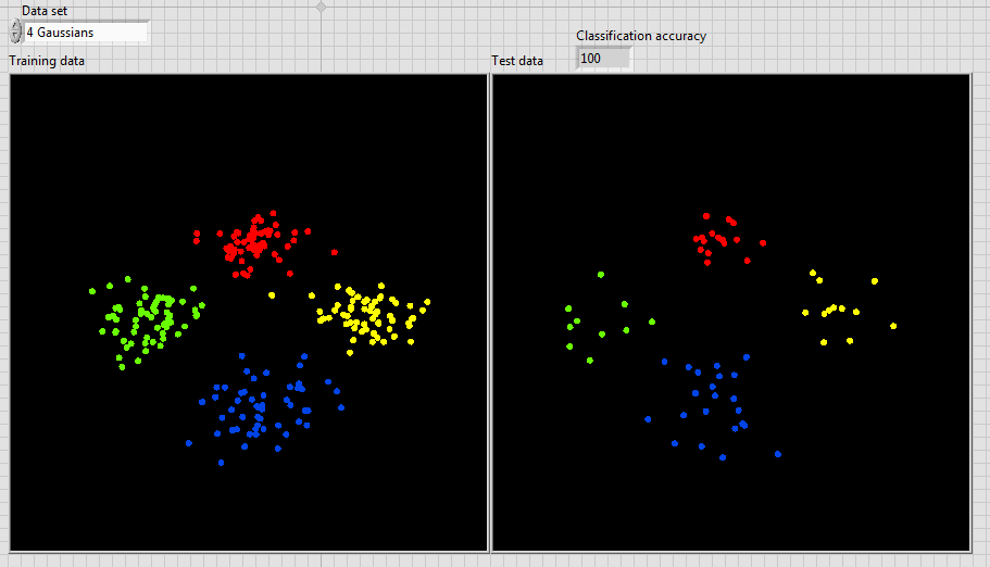 Multiclass Classification in LabVIEW | SVM & one-vs-all