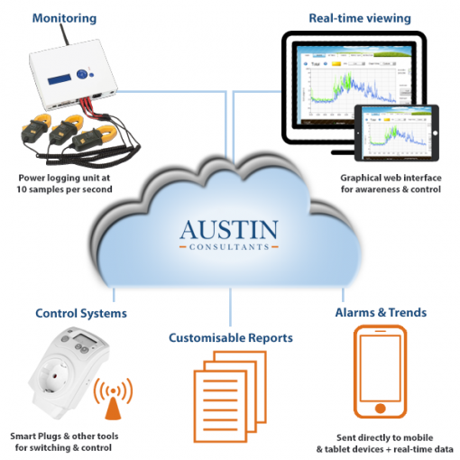 Austin Consultants - Cloud Logging Database Diagram