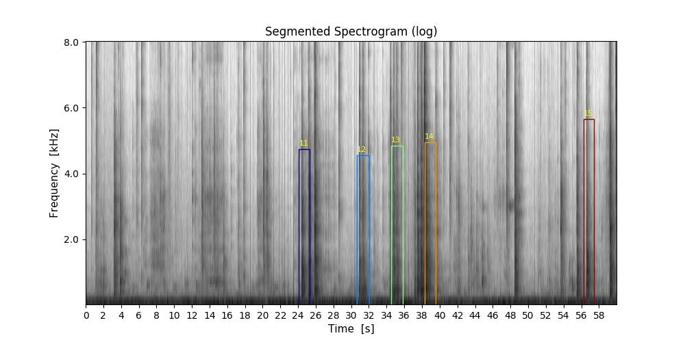 Segmented-Spectrogram-log